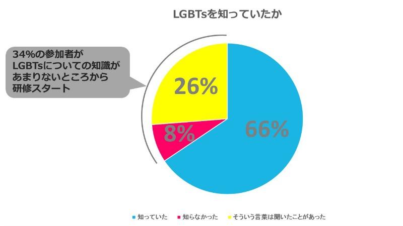 LGBT参加者1